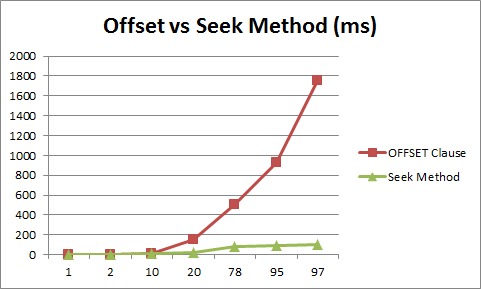 Why Order By With Limit and Offset is Slow - Faster